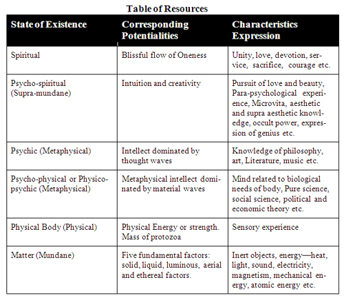table-of-resources_def